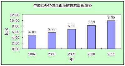 中国民用红外热像仪市场的需求量