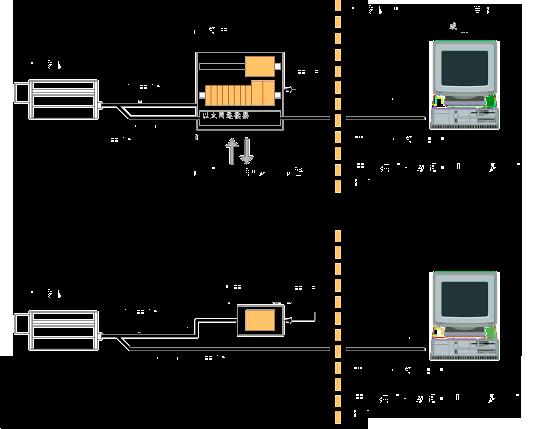 PYROVIEW 640N的配置图
